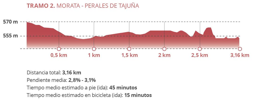 Tramo2-Morata-Perales